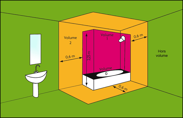 Les zones de s curit dans une salle de bain - Volume salle de bain electricite ...