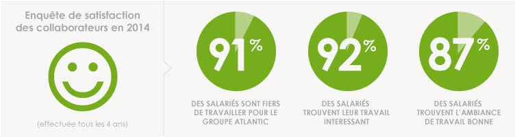 Satisfaction collaborateurs Sauter