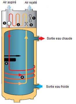 Schéma chauffage - Sauter