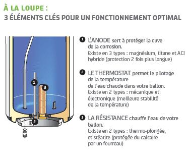 chauffe eau lectrique fonctionnement technologies confort sauter. Black Bedroom Furniture Sets. Home Design Ideas
